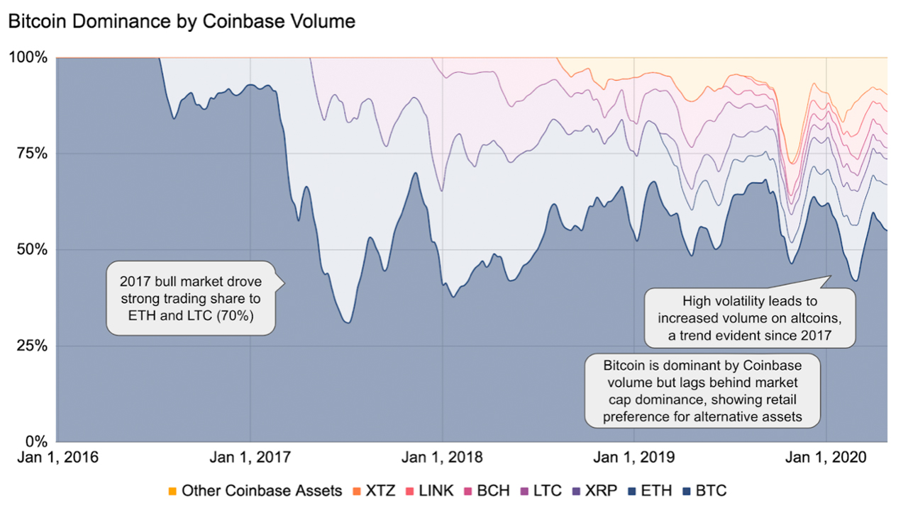 Retail Investors Branch to Altcoins: '60% of Coinbase Customers Start With Bitcoin, Only 24% Stick Exclusively'